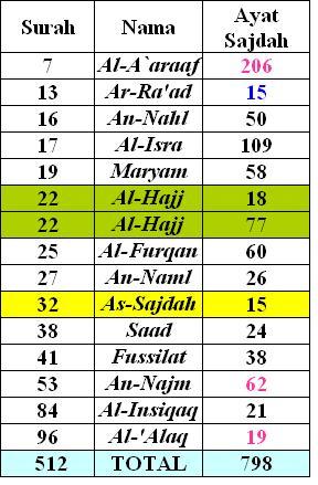 review of religions ayat sajdah sesuai ilmu matematika